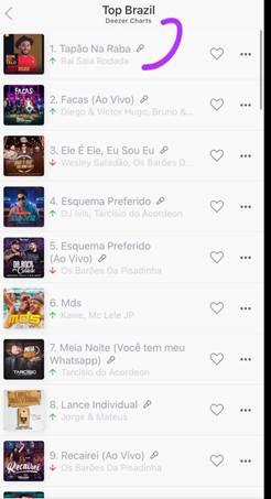 Raí Saia Rodada se destaca na primeira posição com a música mais escutada do país! 43